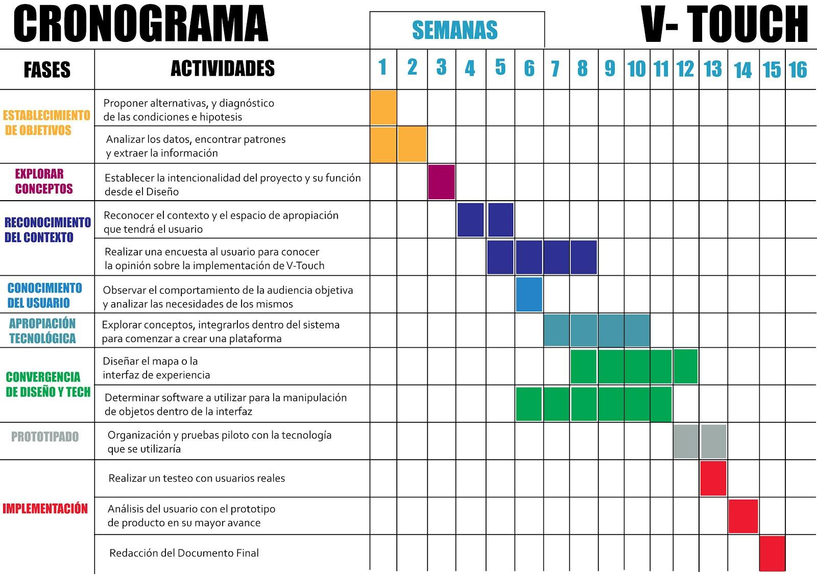 Cronograma de un proyecto ies huelin for Proyecto cafeteria escolar
